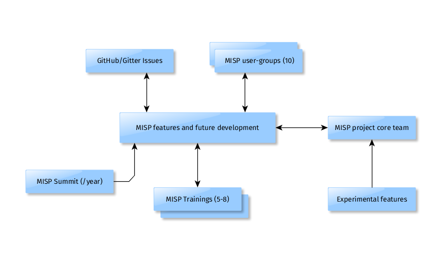 MISP governance overview
